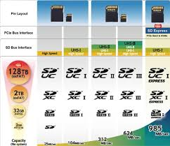 Sd Card Classes Chart Understanding Sd Card Naming Speeds And Symbols