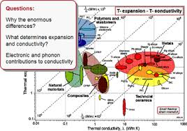 Material Property Chart Ces Information Guide Materials Science Engineering