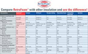 Compare Retrofoam With Other Types Of Insulation