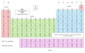 Oxidation, Ionisation and Orbitals - Revise.im