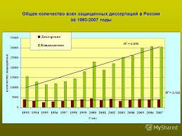 Презентация на тему Тенденции развития орнитологических  4 Общее количество всех защищенных диссертаций в России