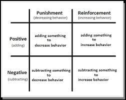 Objectives 16 20 Abbie Millers Intro To Psychology Portfolio
