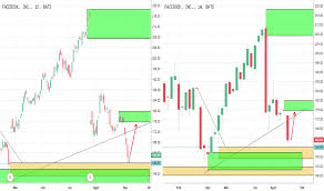 Harga Dan Chart Saham Fb Tradingview