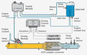 kenworth doser wiring diagram kenworth discover your wiring urea dosing and injection systems