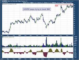 Todays Big Stock Atlas Air Worldwide Holdings Inc