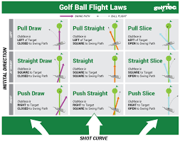 Golf Club Trajectory Chart Systematic Golf Ball Trajectory Chart Golf Ball Compression