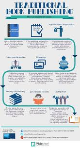 Publisher Photo Books The Complete Process Of Print Book Publishing Infographic How To
