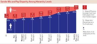 Women Still Only Earn 79 Of What Men Earn Adp Study Finds
