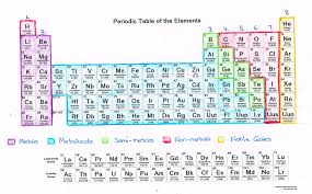 Periodic table and element structure; What Can We Learn About Elements From The Periodic Table Science With Mrs Pizzimenti
