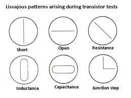 Lissajous Pattern
