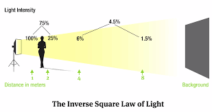 inverse square law equation the inverse square law the inverse square law source abuse report