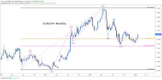 Eur Chf Breaks The Head And Shoulders
