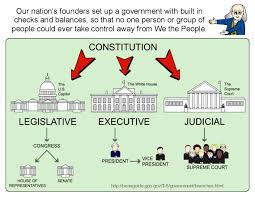 Us Government Checks And Balances College Paper Example