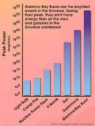 A Gamma Rays Report Biology Essay