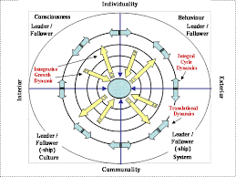 international journal of leadership studies perspectives on  modified integral cycle of leader followership m edwards 2004
