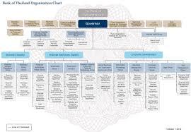 Key Bank Organizational Chart Organization Chart