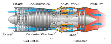 some aircraft have propellers while others have jet engines what this is a diagram of a turbojet engine it is the basic gas turbine engine all other gas turbines that i will discuss have the same stages and work on