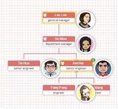 Building Organizational Chart Using Javascript Stack Overflow