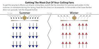 ceiling fan rotation fan rotation in the winter ceiling fan in winter ceiling fans direction for