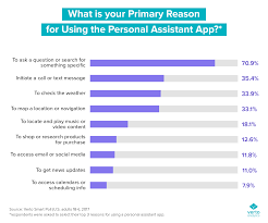 Why Use Charts Personal Assistant App Use What Are Consumers Doing
