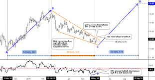 Silver Daily Chart Ino Com Traders Blog