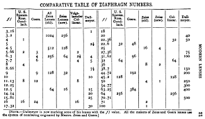 F Number Wikipedia