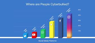 51 Critical Cyber Bullying Statistics In 2019 Broadbandsearch