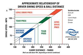 Club Head Speed Chart Average Golf Swing Speed Chart Swing Man Golf