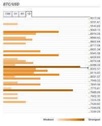 Bitcoin Price Prediction Btc Usd Struggles To Make Its Way