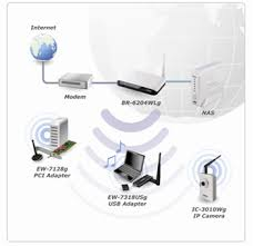 edimax legacy products wireless routers wireless ieee802 11 share the internet connection by connecting a lan cable to other computers or wireless devices • you can also share your printer using an edimax print