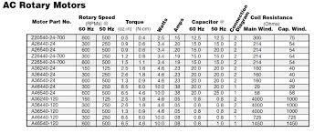 Stepper Motor Size Chart Nema Ac Synchronous Stepper Motors Electromate