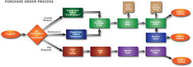 Purchase Order Processing Flow Chart Purchase Order Process