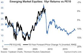 Emerging Markets Chart What Is Pe10 Telling Investors About Emerging Market