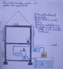 Rain Water Harvesting Project