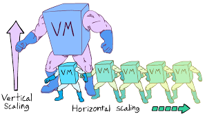 Database Scaling Horizontal And Vertical Scaling By