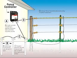 how to install your electric fence equine images how to install your electric fence