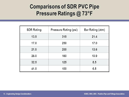 Pvc Pipe Pressure Rating Chart Pressure Rating Of Pvc Pipe Kilar Co