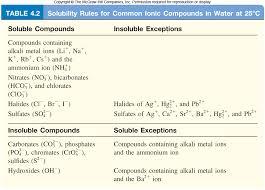 Solubility Chart For Ionic Compounds Question C6de3 Socratic