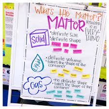 States Of Matter Interactive Notebook Matter Science