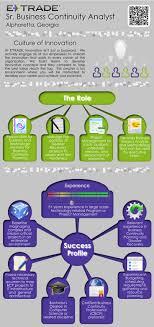 17 best ideas about job description business e trade senior business continuity analyst alpharetta ga office infographic job description