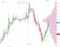 Heikin Ashi Candlestick Charts Technical Analysis