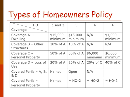 And while the ho3 policy is a mixture of a named peril and open peril policy, ho6 policies tend to be fully named peril policies. Topic 11 Homeowners Insurance Ppt Download