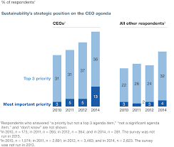 sustainability s strategic worth global survey results company leaders and all others increasingly see sustainability as a top ceo priority