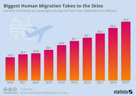 Chart Chinese New Year Travelers Take To The Skies Statista