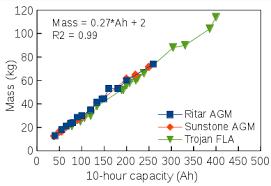 12 volt stephen s stuff mass versus 10 hour capacity for ritar dc series agm sunstone ml series agm