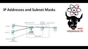 Subnet Mask Chart Ip Addresses Ip Addresses Subnet Masks