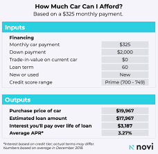 The Ultimate Guide To Buying A Car 6 Easy Steps Novi Money