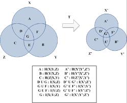 Venn Diagram Color Venn Diagram To Explain The Impact Of Color Space Transformation On