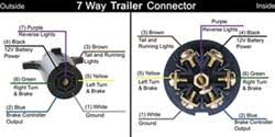 trailer wiring diagram for a 7 way trailer side connector etrailer com click to enlarge