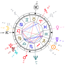 Marilyn Manson Zodiac Birthday Astrology